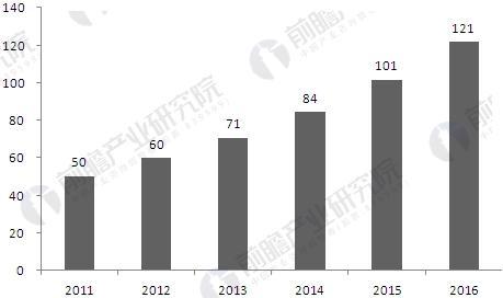 2010-2016年中国专网通信行业市场规模