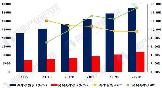 2015-2020年中国停车位缺口不断扩大