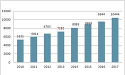 2017年<em>国防</em><em>预算</em>超万亿 军工产业加速升级