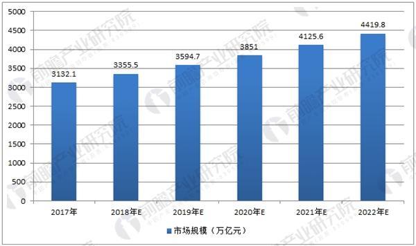 2017-2022年中国调味品市场规模预测