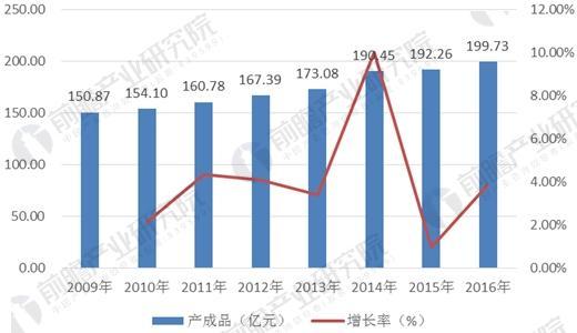 2009-2016年变压器制造行业产成品及增长率走势图