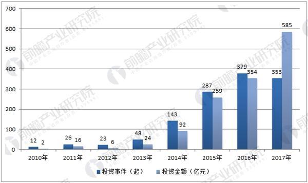 中国人工智能行业投资数量及金额统计