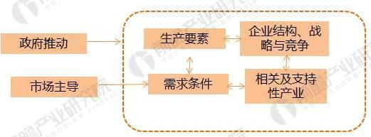 工业设计1