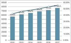 互联网普及率达55.8% 社交网络市场规模不断增加