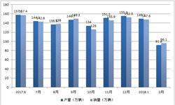 摩托车产销量明显下降 前2月累计<em>销量</em>243.7万辆
