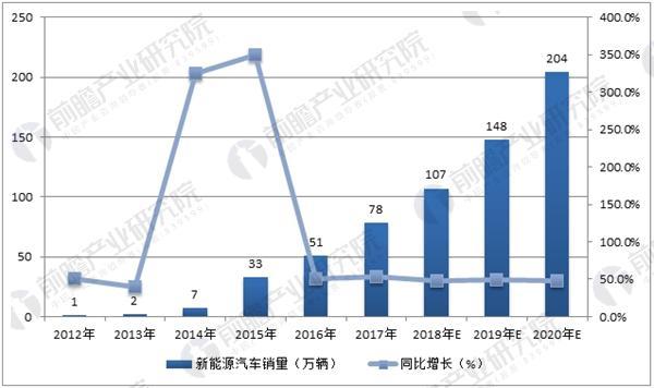 中国新能源汽车销量及其增速预测