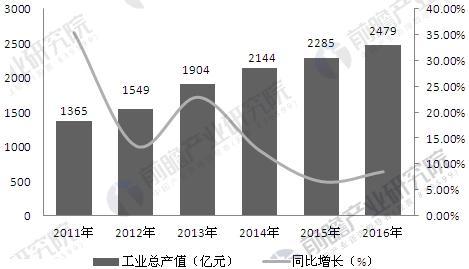 2011-2016年中国医疗器械行业工业总产值及增长率