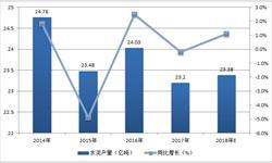 水泥<em>市场需求</em>回暖 预计2018年水泥产量将达23.38亿吨