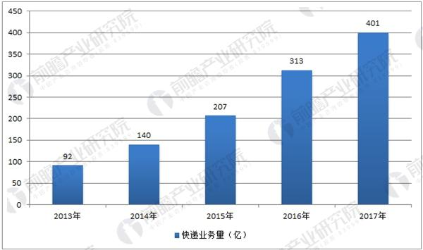 中国快递业务量数据统计