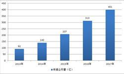 2017年<em>快递</em>业务收入近5000亿 市场信心逐渐恢复