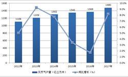 天然气生产持续快速增长 2017年累计<em>产量</em>同比增长8.2%