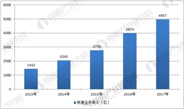 中国快递业务收入数据统计
