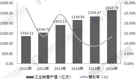 2011-2016年中国医疗器械行业销售产值变化趋势图
