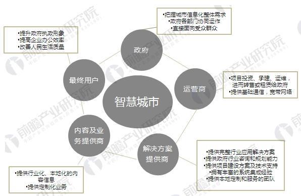 智慧城市產業鏈簡圖