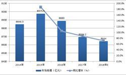 硫酸<em>产量</em>呈下滑趋势 预计2018年产量约8644万吨