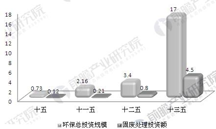 中国环保产业投资及固定废弃物处理投资情况
