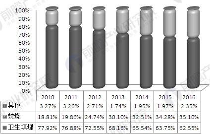 2010-2016年生活垃圾处理能力占比变化情况