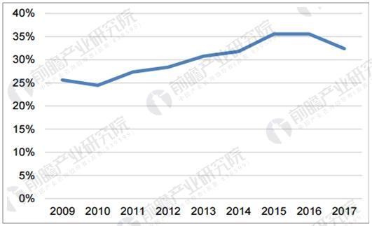 国内复合肥行业集中度上升