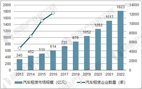 国内汽车租赁行业市场规模及预测