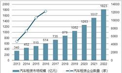<em>汽车</em>租赁市场规模达735亿 行业尚处发展初期