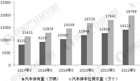 2017-2022年中国停车位缺口规模预测