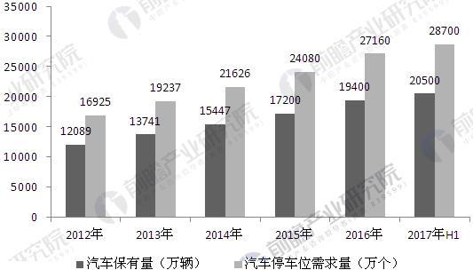 2012-2017年中国汽车保有量与汽车停车位需求量