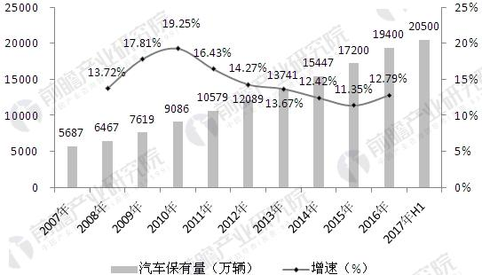 2007-2017年全国汽车保有量增长变化分析图