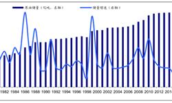 原油储量约合2370亿吨  行业有望迎来<em>景气</em>周期