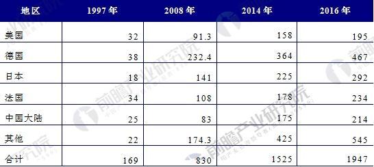 全球草药市场规模对比