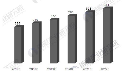 中國植物提取物行業市場規模預測
