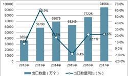 太阳能电池<em>出口</em>量平稳增长 行业产能仍将继续扩大