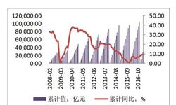 三线城市房地产<em>投资</em>增速加快 同比增长10.61%
