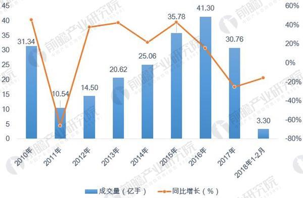 """中国版原油期货概念股 """"中国版""""原油期货诞生,十张图带你了解期货市场的现状与发展趋势"""