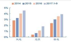 清洁能源市场发展趋势分析 总<em>投资</em>同比增长将近40%