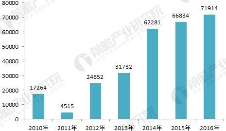 2010-2016年北京市治理废气项目完成投资情况