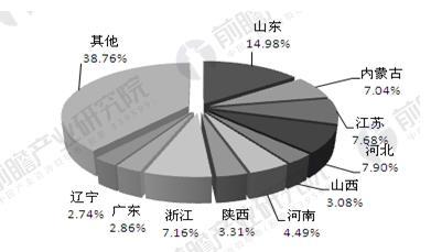 中国大气污染治理投资分布情况