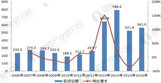 2006-2016年中国大气污染治理投资情况