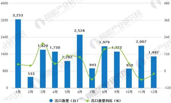 2017年1-12月中国风力发电机组出口数量统计图
