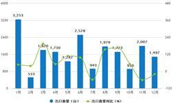 2017年<em>风力</em>发电机组出口1.9万台 海外市场占有率有待提高