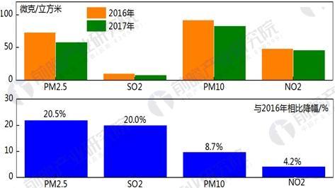 2016-2017年各项污染物年均浓度变化