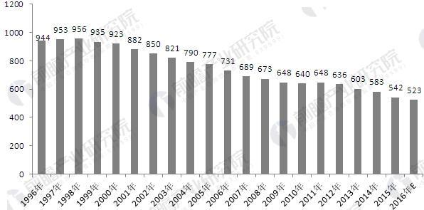 毛驴存栏量锐减 阿胶主要原料价格呈上涨趋势