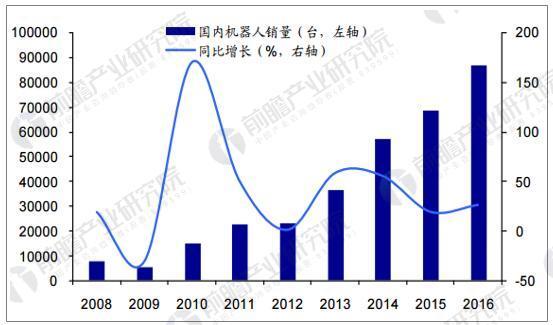 近几年国内工业机器人销量快速增长