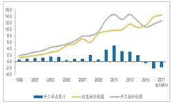 <em>房地产行业</em>现状分析 商品房销售面积同比下滑36.92%