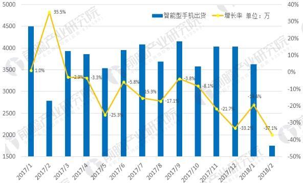 中国智能手机销量及增速