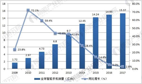 全球智能手机销量增速已跌至个位数