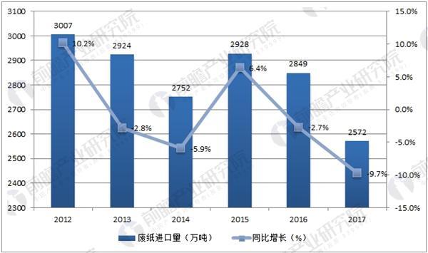 固体垃圾管理制度_外废进口政策收紧 2017年中国废纸进口量下降9.7%_数据汇_前瞻数据库