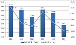 外废进口政策收紧 2017年中国废纸<em>进口量</em>下降9.7%