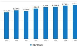 2017年乙烯<em>产量</em>超1800万吨 自主率提升趋势明显