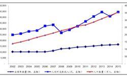 出租车行业市场容量巨大 网约车<em>用户</em>规模达到2.25亿