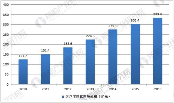 中国医疗信息化市场规模走势图